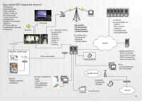Jukola IT-system. Sippu-Jukola 2005