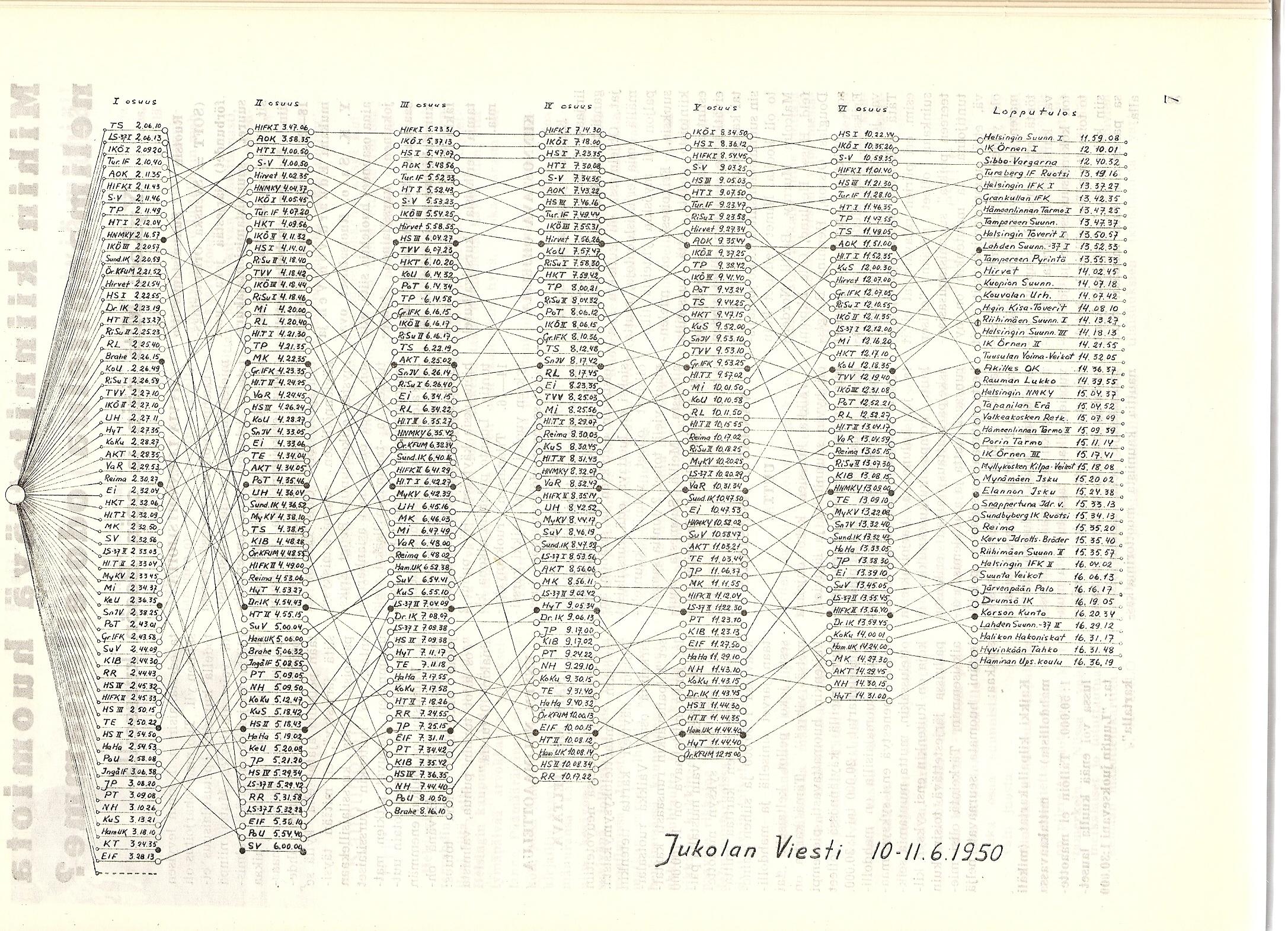 Jukolan viestin 1950 tulokset